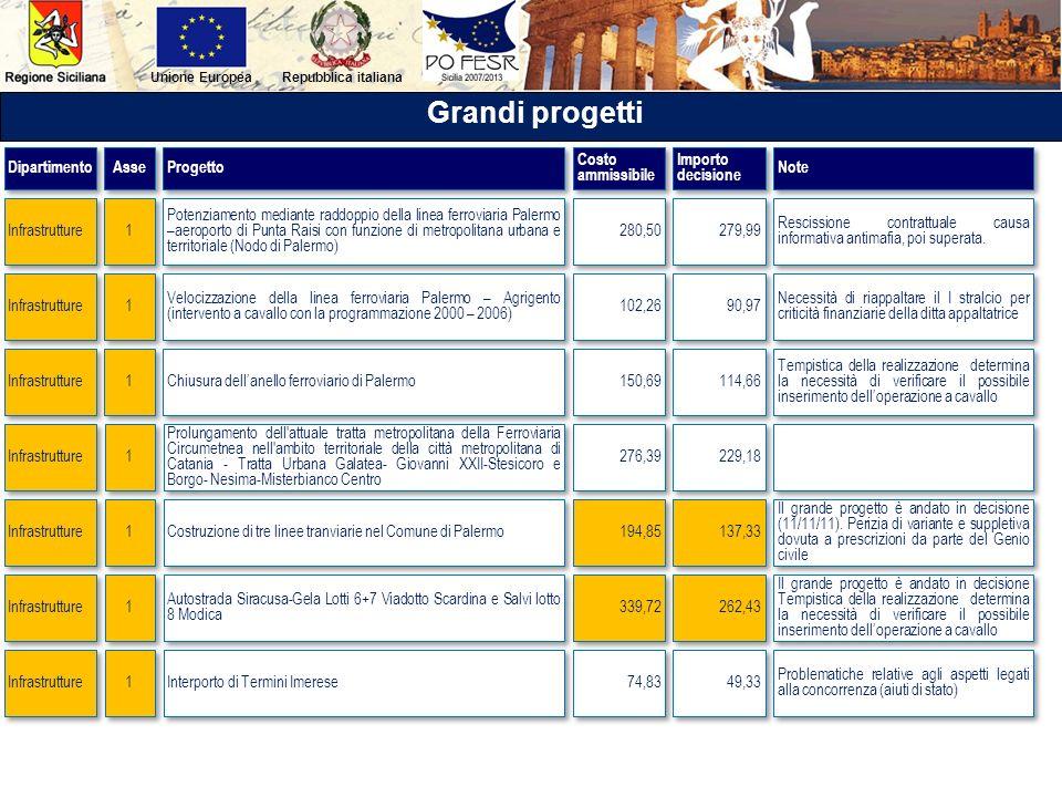 Repubblica italianaUnione Europea Grandi progetti Potenziamento mediante raddoppio della linea ferroviaria Palermo –aeroporto di Punta Raisi con funzi