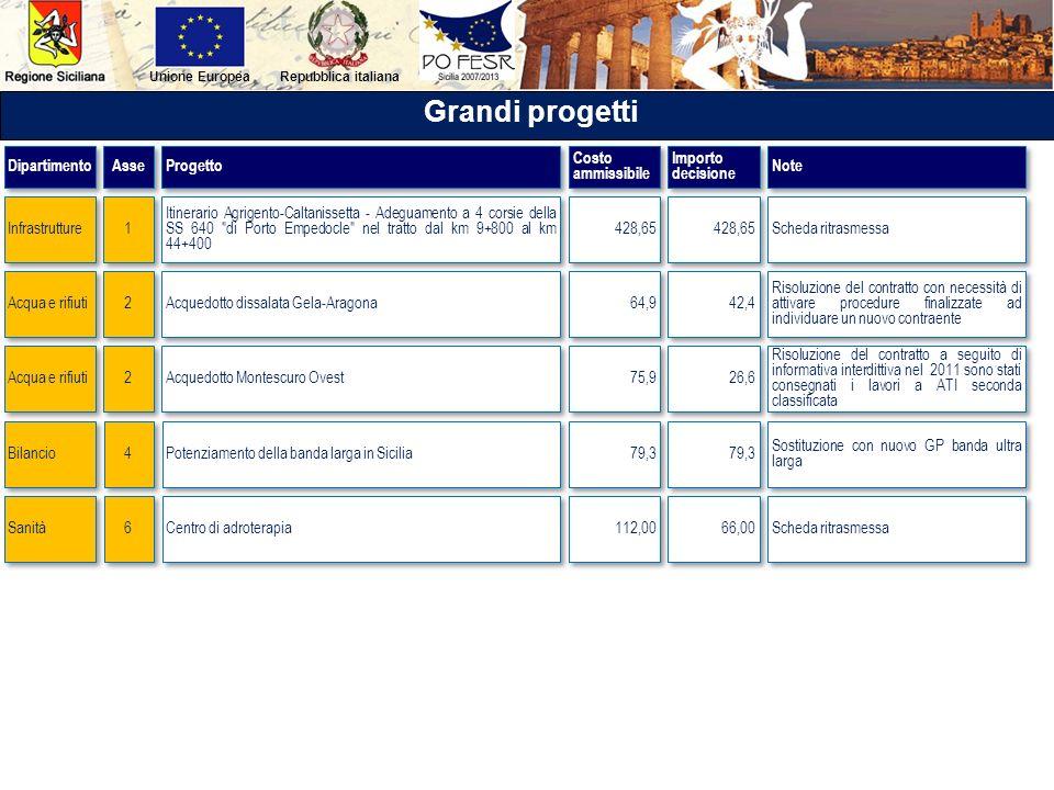 Repubblica italianaUnione Europea Grandi progetti Itinerario Agrigento-Caltanissetta - Adeguamento a 4 corsie della SS 640