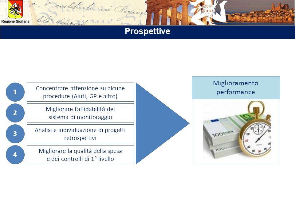 1 Concentrare attenzione su alcune procedure (Aiuti, GP e altro) 2 Migliorare laffidabilità del sistema di monitoraggio 3 Analisi e individuazione di