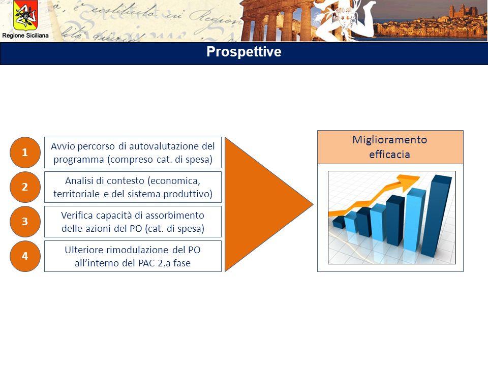 Avvio percorso di autovalutazione del programma (compreso cat. di spesa) Analisi di contesto (economica, territoriale e del sistema produttivo) Verifi