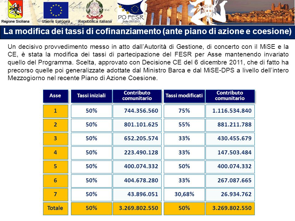 Repubblica italianaUnione Europea La modifica dei tassi di cofinanziamento (ante piano di azione e coesione) Un decisivo provvedimento messo in atto d