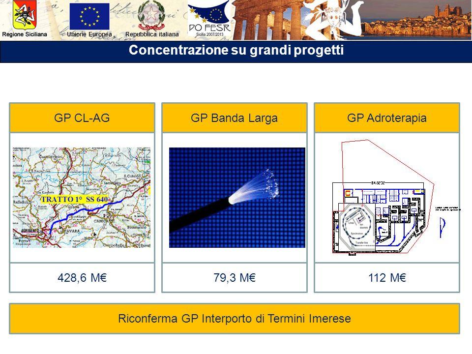 Repubblica italianaUnione Europea Concentrazione su grandi progetti GP CL-AGGP Banda LargaGP Adroterapia 428,6 M79,3 M112 M Riconferma GP Interporto d
