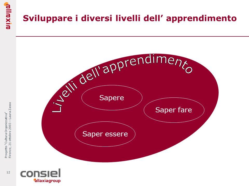 Progetto Cultura Organizzativa Firenze, 21 ottobre 2003 – Laura Zasso 12 Sviluppare i diversi livelli dell apprendimento Sapere Saper essere Saper far