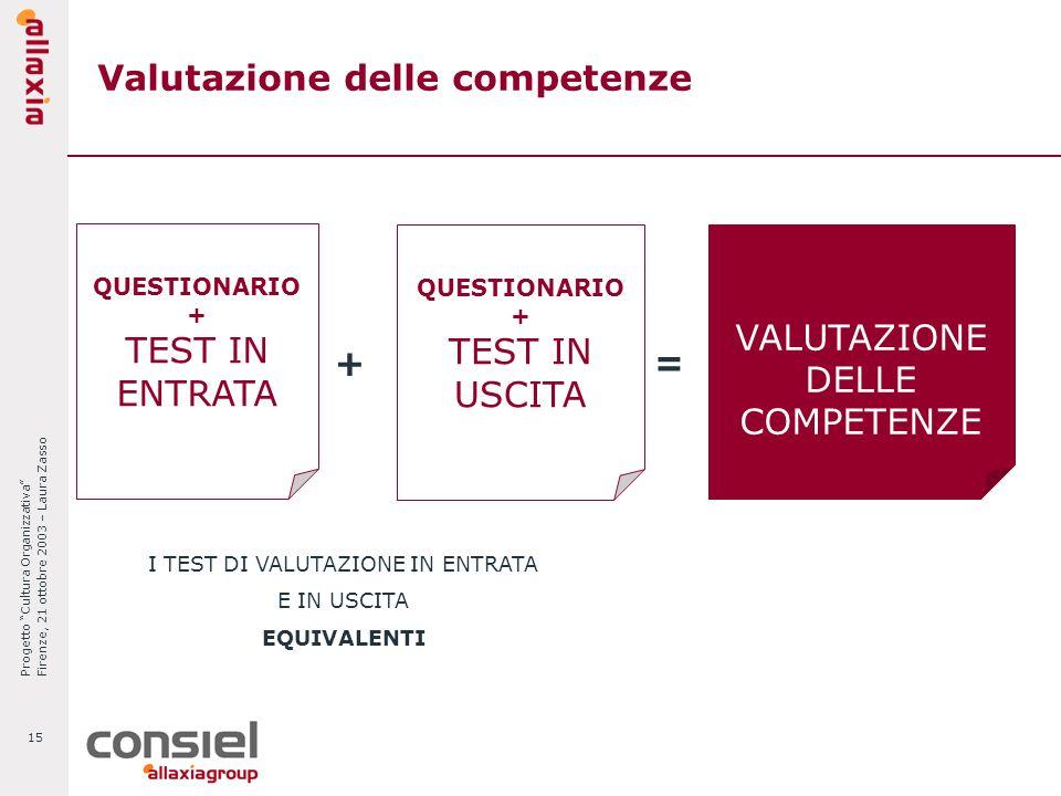 Progetto Cultura Organizzativa Firenze, 21 ottobre 2003 – Laura Zasso 15 Valutazione delle competenze QUESTIONARIO + TEST IN ENTRATA + QUESTIONARIO +