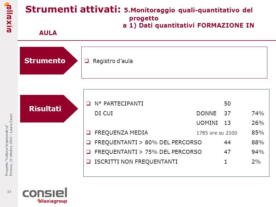 Progetto Cultura Organizzativa Firenze, 21 ottobre 2003 – Laura Zasso 33 Strumenti attivati: 5.Monitoraggio quali-quantitativo del progetto a 1) Dati