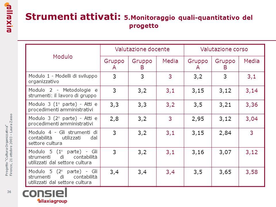 Progetto Cultura Organizzativa Firenze, 21 ottobre 2003 – Laura Zasso 36 Strumenti attivati: 5.Monitoraggio quali-quantitativo del progetto Modulo Val