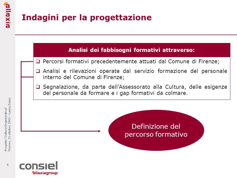 Progetto Cultura Organizzativa Firenze, 21 ottobre 2003 – Laura Zasso 5 Indagini per la progettazione Analisi dei fabbisogni formativi attraverso: Per
