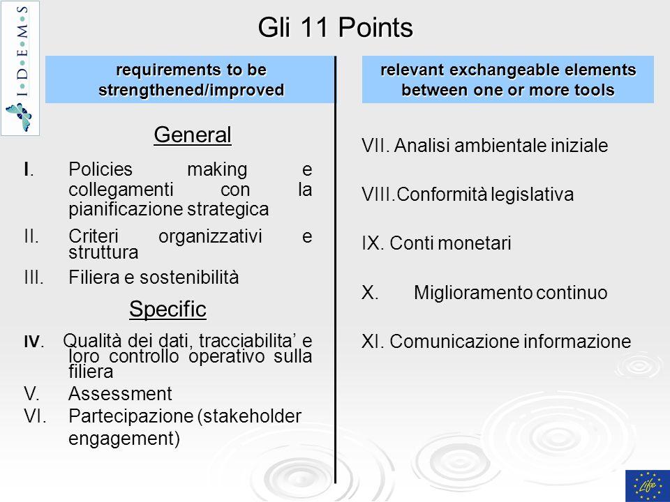 Gli 11 Points General VII. Analisi ambientale iniziale VIII.Conformità legislativa IX. Conti monetari X. X.Miglioramento continuo XI. Comunicazione in