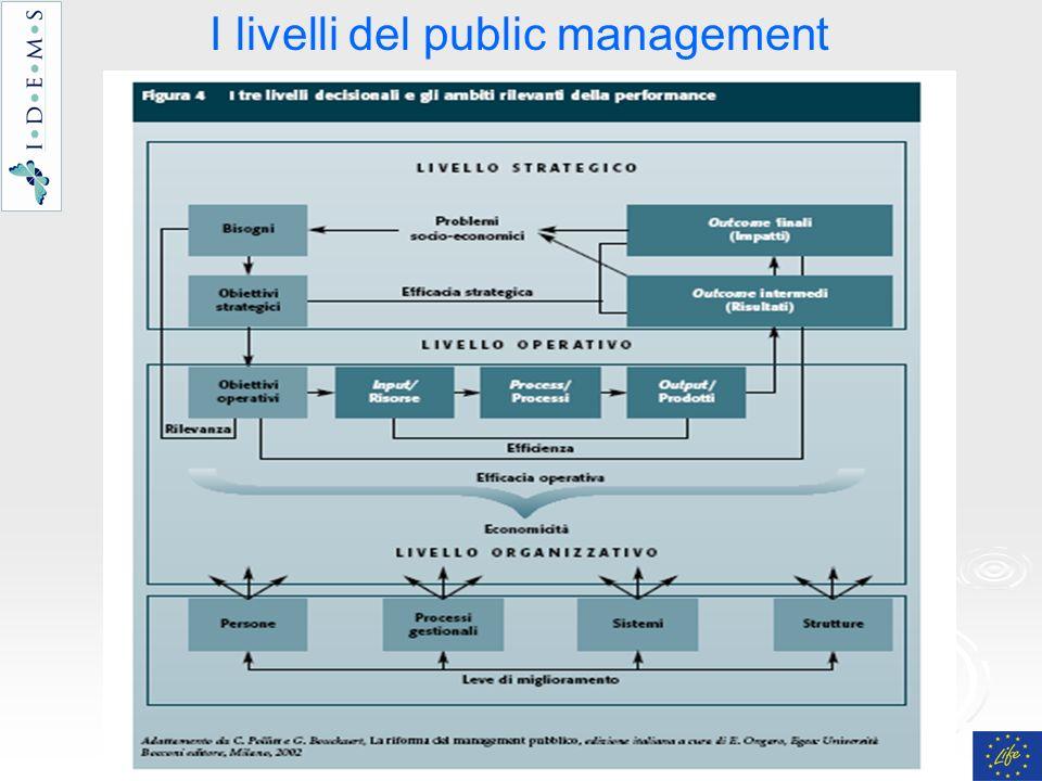 I livelli del public management