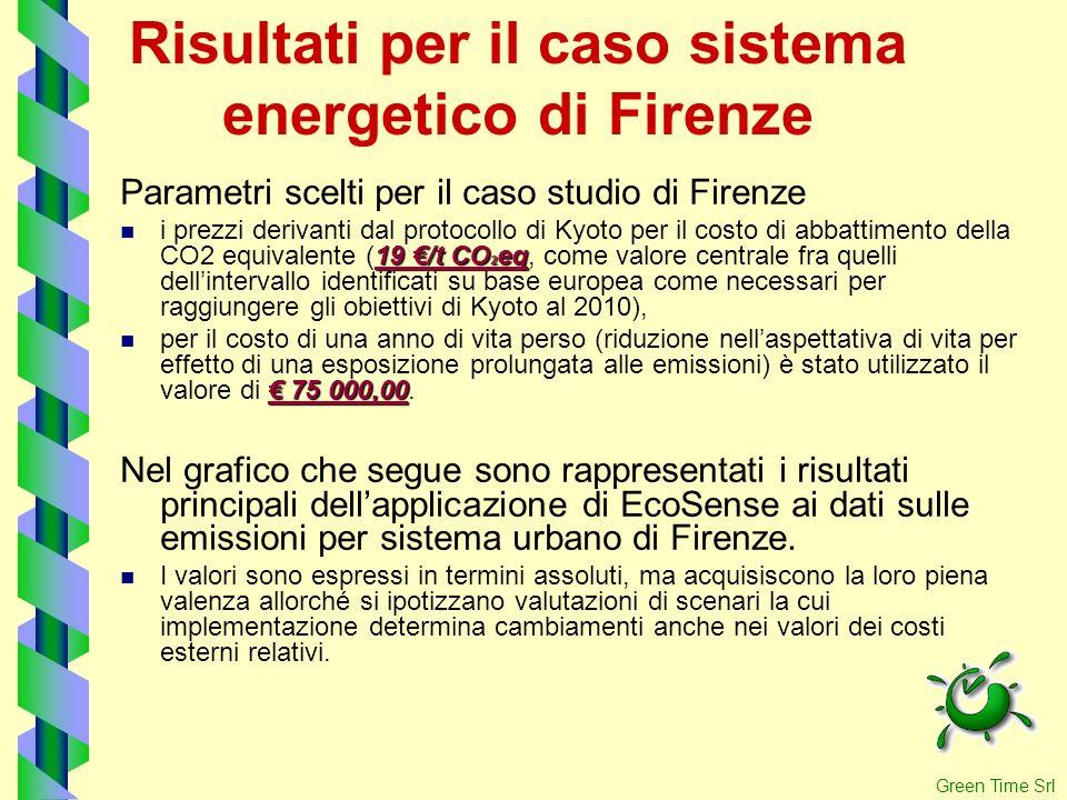 Risultati per il caso sistema energetico di Firenze Parametri scelti per il caso studio di Firenze 19 /t CO 2 eq i prezzi derivanti dal protocollo di