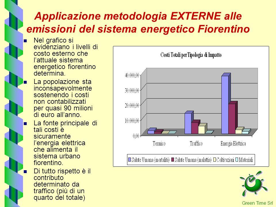 Applicazione metodologia EXTERNE alle emissioni del sistema energetico Fiorentino Nel grafico si evidenziano i livelli di costo esterno che lattuale s