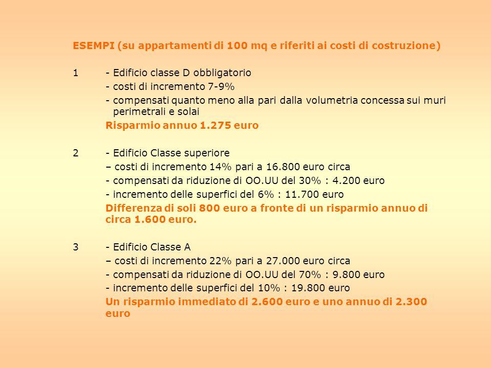 ESEMPI (su appartamenti di 100 mq e riferiti ai costi di costruzione) 1- Edificio classe D obbligatorio - costi di incremento 7-9% - compensati quanto meno alla pari dalla volumetria concessa sui muri perimetrali e solai Risparmio annuo 1.275 euro 2- Edificio Classe superiore – costi di incremento 14% pari a 16.800 euro circa - compensati da riduzione di OO.UU del 30% : 4.200 euro - incremento delle superfici del 6% : 11.700 euro Differenza di soli 800 euro a fronte di un risparmio annuo di circa 1.600 euro.