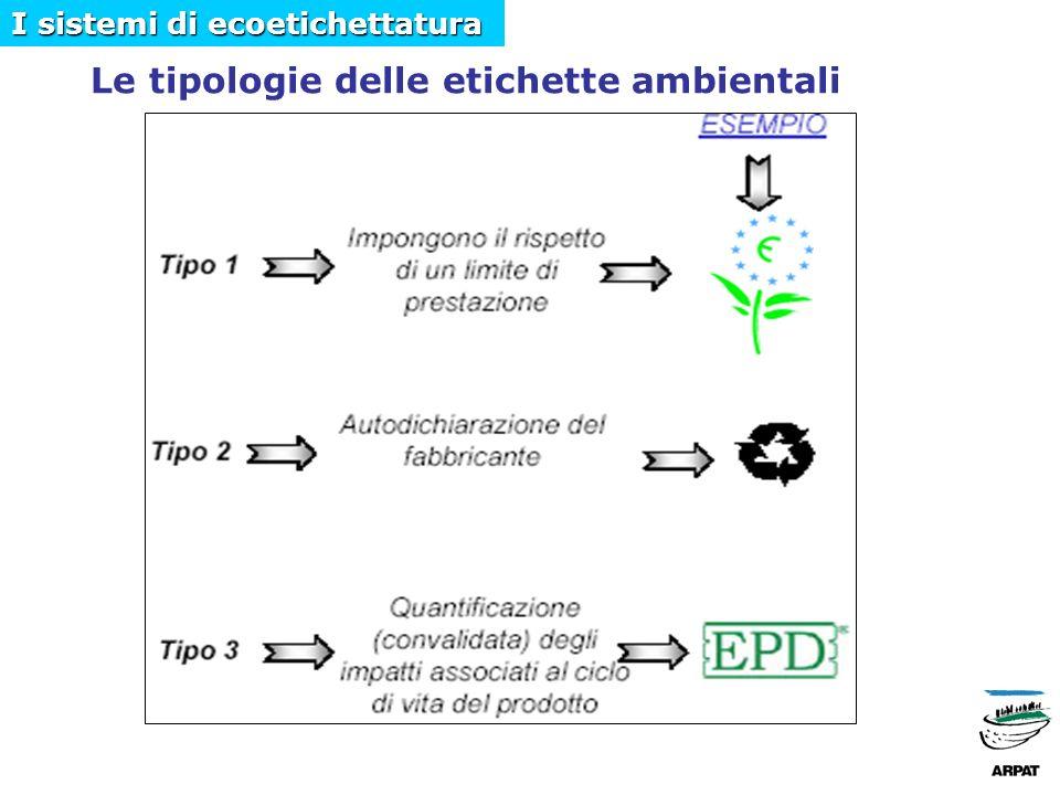 Le tipologie delle etichette ambientali I sistemi di ecoetichettatura