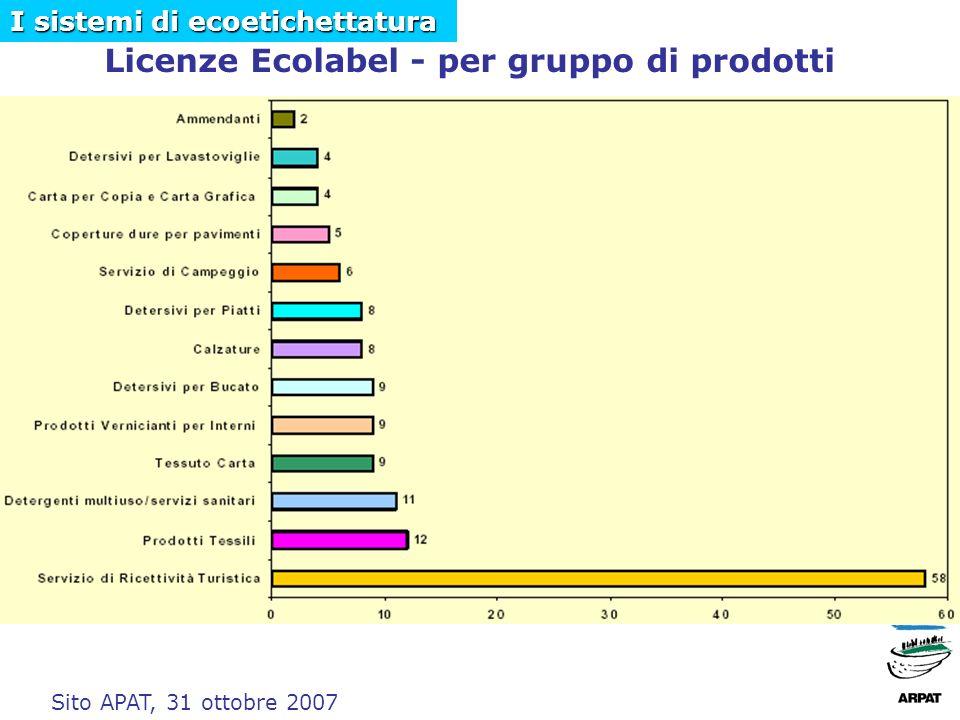 Licenze Ecolabel - per gruppo di prodotti Sito APAT, 31 ottobre 2007 I sistemi di ecoetichettatura