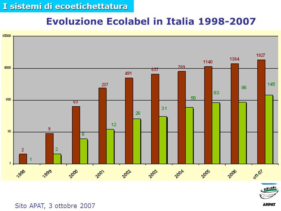 Evoluzione Ecolabel in Italia 1998-2007 Sito APAT, 3 ottobre 2007 I sistemi di ecoetichettatura