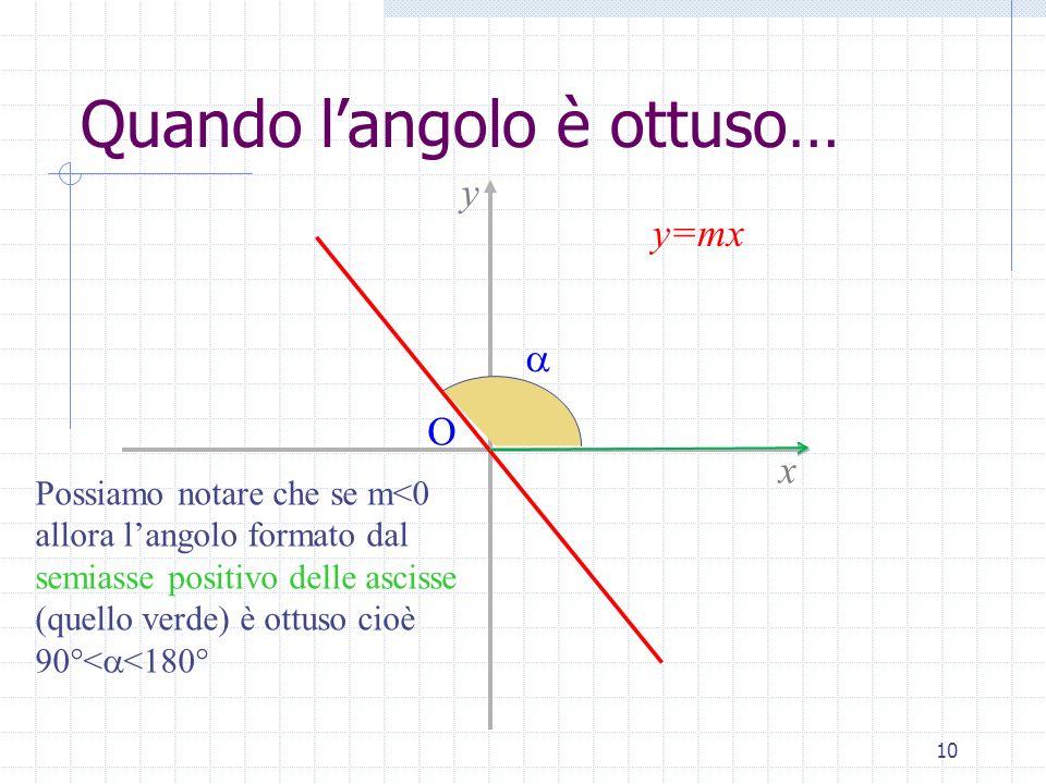 Quando langolo è ottuso… 10 Possiamo notare che se m<0 allora langolo formato dal semiasse positivo delle ascisse (quello verde) è ottuso cioè 90°< <1
