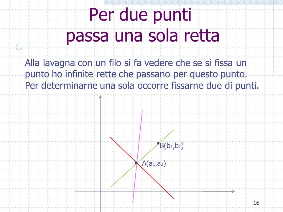 Per due punti passa una sola retta 16 Alla lavagna con un filo si fa vedere che se si fissa un punto ho infinite rette che passano per questo punto. P