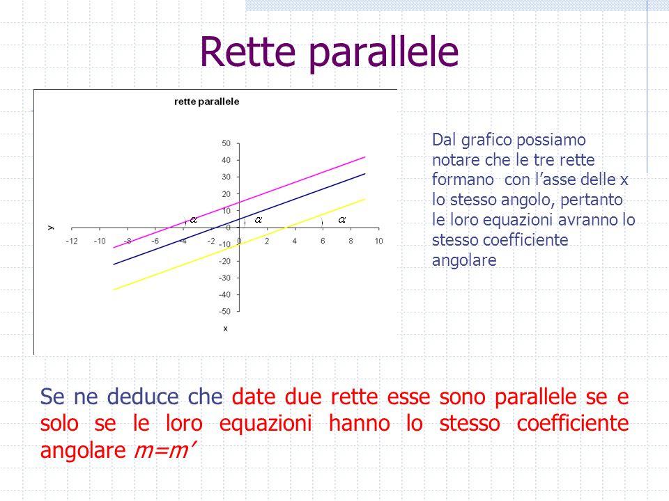 Dal grafico possiamo notare che le tre rette formano con lasse delle x lo stesso angolo, pertanto le loro equazioni avranno lo stesso coefficiente ang