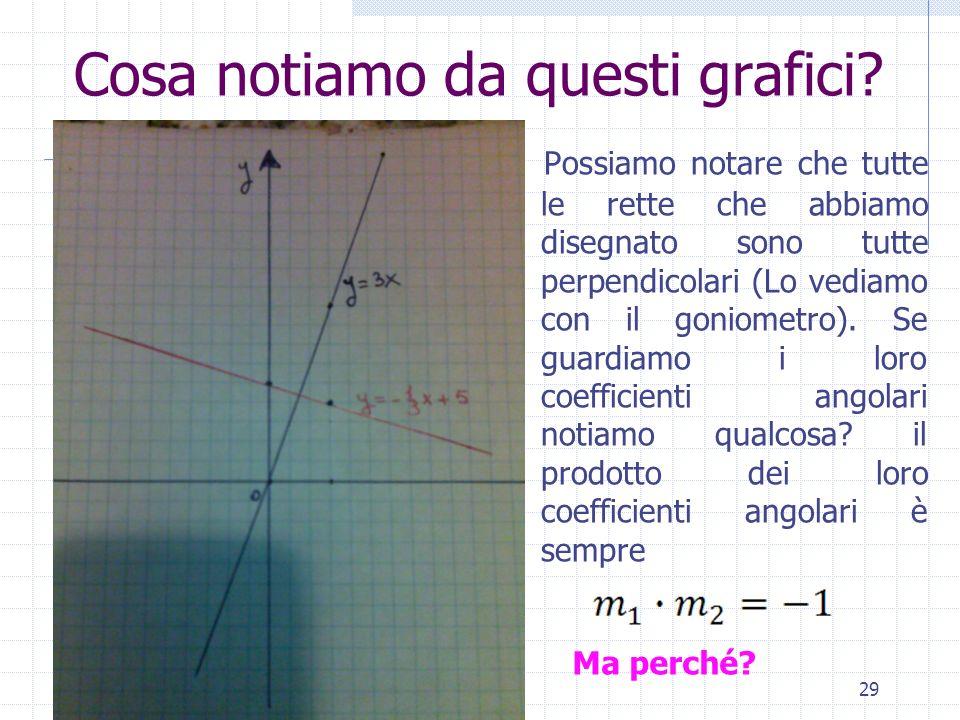 29 Possiamo notare che tutte le rette che abbiamo disegnato sono tutte perpendicolari (Lo vediamo con il goniometro). Se guardiamo i loro coefficienti