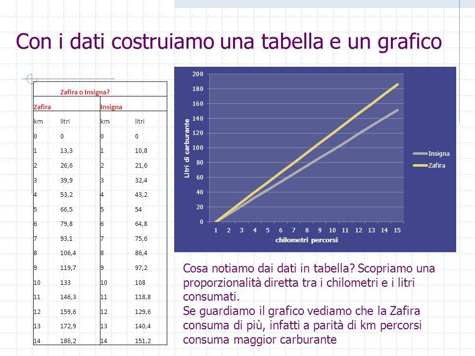 Con i dati costruiamo una tabella e un grafico Zafira o Insigna? Zafira Insigna kmlitrikmlitri 0000 113,3110,8 226,6221,6 339,9332,4 453,2443,2 566,55