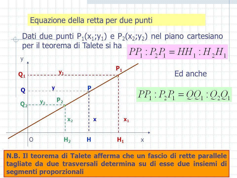 Equazione della retta per due punti Dati due punti P 1 (x 1 ;y 1 ) e P 2 (x 2 ;y 2 ) nel piano cartesiano per il teorema di Talete si ha y P1P1 P2P2 H