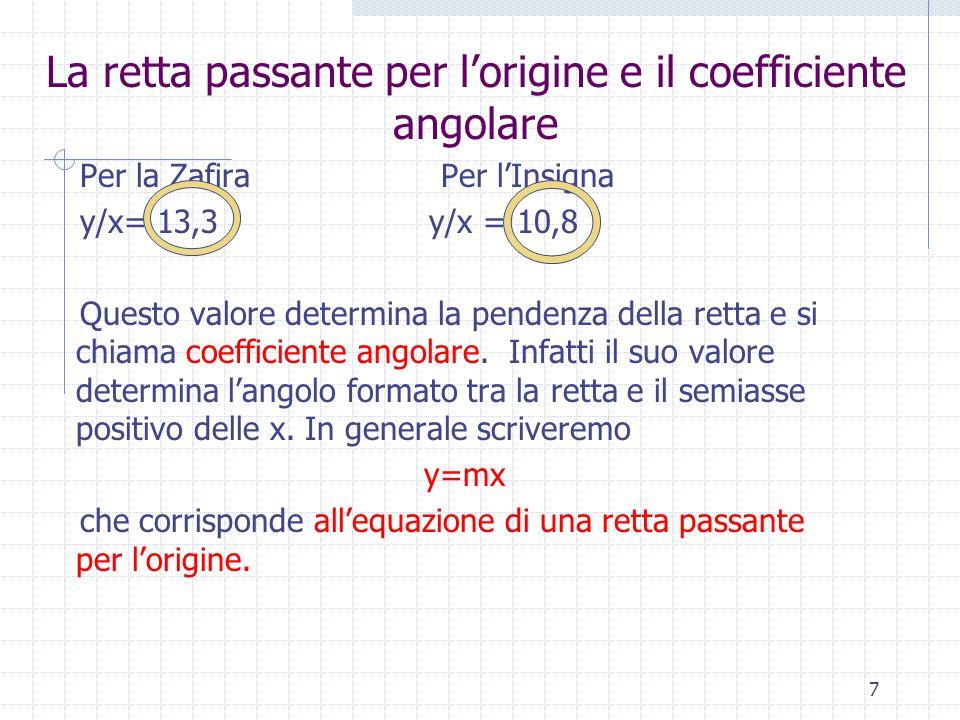 La retta passante per lorigine e il coefficiente angolare Per la Zafira Per lInsigna y/x= 13,3 y/x = 10,8 Questo valore determina la pendenza della re