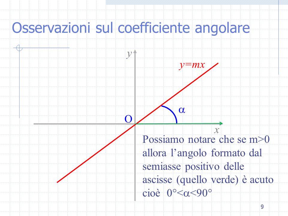 9 Possiamo notare che se m>0 allora langolo formato dal semiasse positivo delle ascisse (quello verde) è acuto cioè 0°< <90° y=mx x y O Osservazioni s
