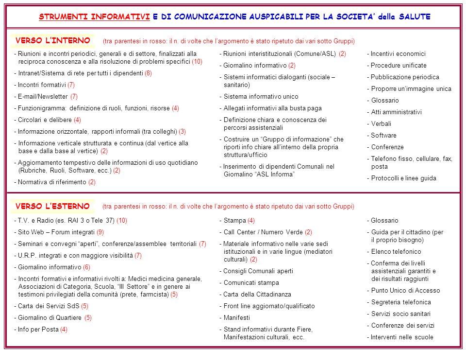 STRUMENTI INFORMATIVI E DI COMUNICAZIONE AUSPICABILI PER LA SOCIETA della SALUTE VERSO LINTERNO VERSO LESTERNO - Riunioni e incontri periodici, generali e di settore, finalizzati alla reciproca conoscenza e alla risoluzione di problemi specifici (10) -Intranet/Sistema di rete per tutti i dipendenti (8) - Incontri formativi (7) - E-mail/Newsletter (7) - Funzionigramma: definizione di ruoli, funzioni, risorse (4) - Circolari e delibere (4) - Informazione orizzontale, rapporti informali (tra colleghi) (3) -Informazione verticale strutturata e continua (dal vertice alla base e dalla base al vertice) (2) - Aggiornamento tempestivo delle informazioni di uso quotidiano (Rubriche, Ruoli, Software, ecc.) (2) - Normativa di riferimento (2) - T.V.