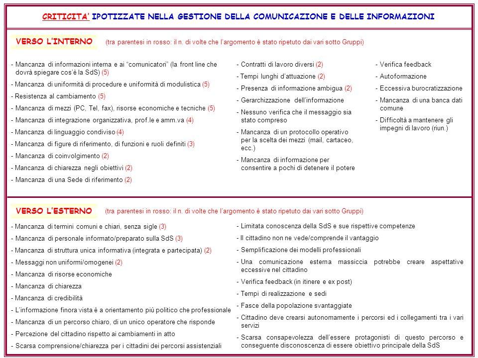 CRITICITA IPOTIZZATE NELLA GESTIONE DELLA COMUNICAZIONE E DELLE INFORMAZIONI -Mancanza di informazioni interna e ai comunicatori (la front line che dovrà spiegare cosè la SdS) (5) - Mancanza di uniformità di procedure e uniformità di modulistica (5) - Resistenza al cambiamento (5) -Mancanza di mezzi (PC, Tel, fax), risorse economiche e tecniche (5) -Mancanza di integrazione organizzativa, prof.le e amm.va (4) - Mancanza di linguaggio condiviso (4) - Mancanza di figure di riferimento, di funzioni e ruoli definiti (3) -Mancanza di coinvolgimento (2) - Mancanza di chiarezza negli obiettivi (2) -Mancanza di una Sede di riferimento (2) - Mancanza di termini comuni e chiari, senza sigle (3) -Mancanza di personale informato/preparato sulla SdS (3) - Mancanza di struttura unica informativa (integrata e partecipata) (2) -Messaggi non uniformi/omogenei (2) -Mancanza di risorse economiche -Mancanza di chiarezza - Mancanza di credibilità -Linformazione finora vista è a orientamento più politico che professionale -Mancanza di un percorso chiaro, di un unico operatore che risponde -Percezione del cittadino rispetto ai cambiamenti in atto -Scarsa comprensione/chiarezza per i cittadini dei percorsi assistenziali -Contratti di lavoro diversi (2) - Tempi lunghi dattuazione (2) -Presenza di informazione ambigua (2) -Gerarchizzazione dellinformazione -Nessuno verifica che il messaggio sia stato compreso -Mancanza di un protocollo operativo per la scelta dei mezzi (mail, cartaceo, ecc.) -Mancanza di informazione per consentire a pochi di detenere il potere -Limitata conoscenza della SdS e sue rispettive competenze - Il cittadino non ne vede/comprende il vantaggio -Semplificazione dei modelli professionali -Una comunicazione esterna massiccia potrebbe creare aspettative eccessive nel cittadino -Verifica feedback (in itinere e ex post) -Tempi di realizzazione e sedi -Fasce della popolazione svantaggiate -Cittadino deve crearsi autonomamente i percorsi ed i collegamenti tra i vari servizi 