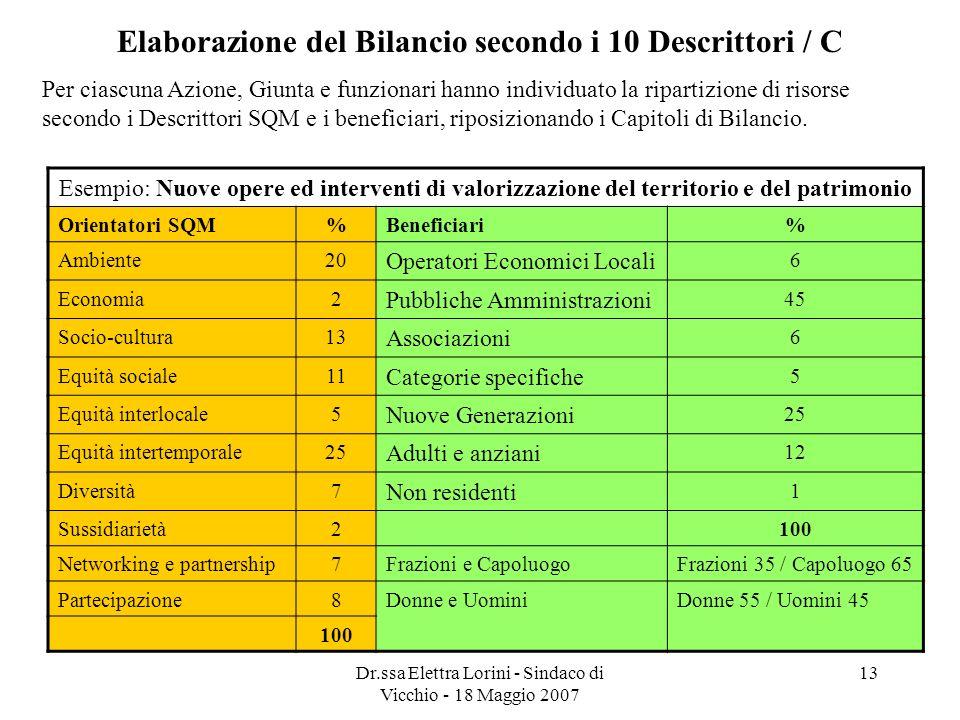 Dr.ssa Elettra Lorini - Sindaco di Vicchio - 18 Maggio 2007 13 Elaborazione del Bilancio secondo i 10 Descrittori / C Per ciascuna Azione, Giunta e fu