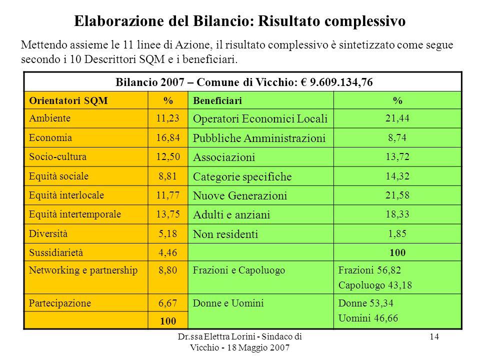 Dr.ssa Elettra Lorini - Sindaco di Vicchio - 18 Maggio 2007 14 Elaborazione del Bilancio: Risultato complessivo Mettendo assieme le 11 linee di Azione
