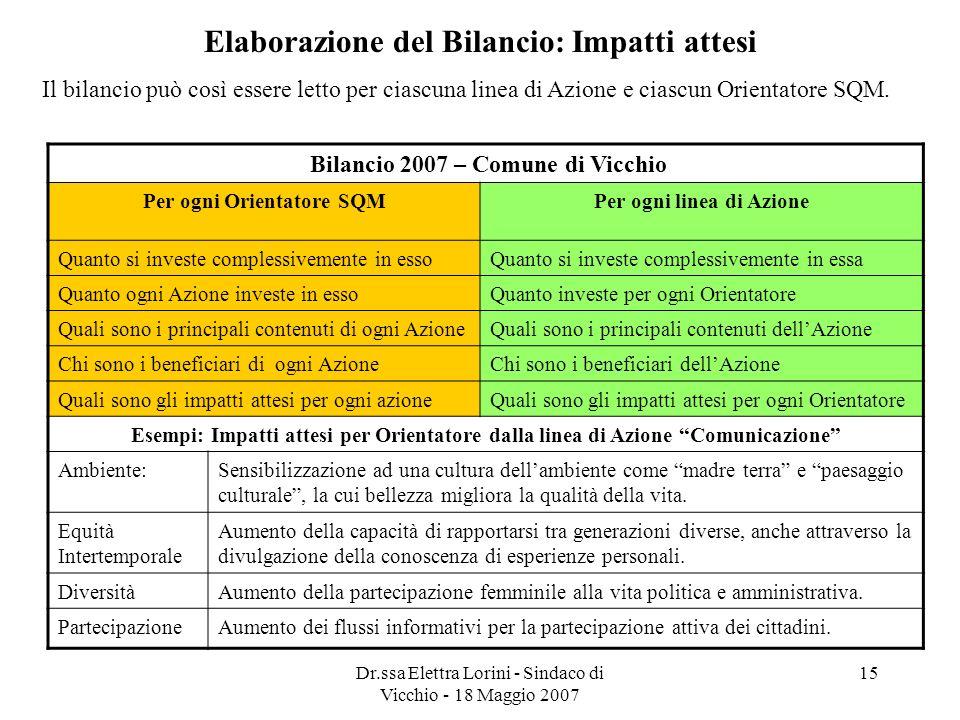 Dr.ssa Elettra Lorini - Sindaco di Vicchio - 18 Maggio 2007 15 Elaborazione del Bilancio: Impatti attesi Il bilancio può così essere letto per ciascun