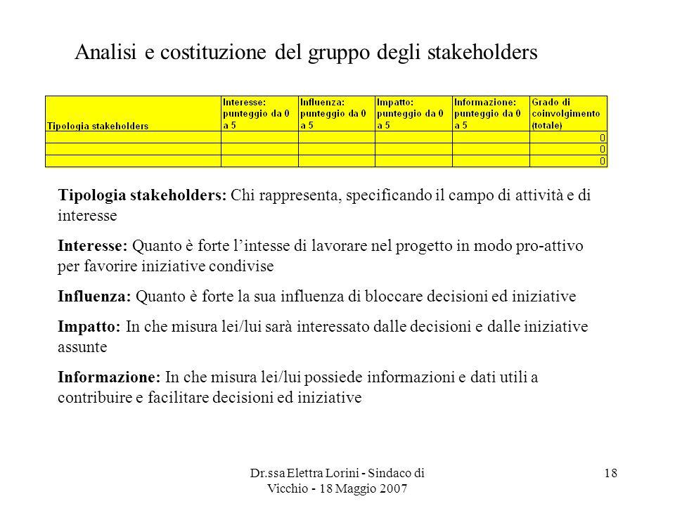 Dr.ssa Elettra Lorini - Sindaco di Vicchio - 18 Maggio 2007 18 Tipologia stakeholders: Chi rappresenta, specificando il campo di attività e di interes