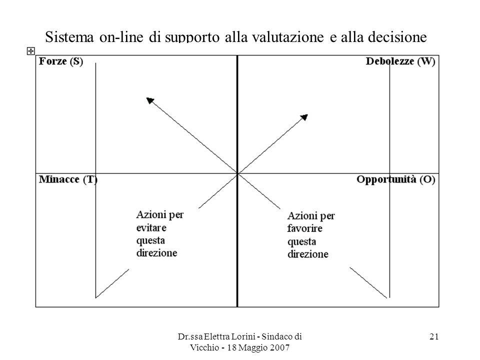 Dr.ssa Elettra Lorini - Sindaco di Vicchio - 18 Maggio 2007 21 Sistema on-line di supporto alla valutazione e alla decisione