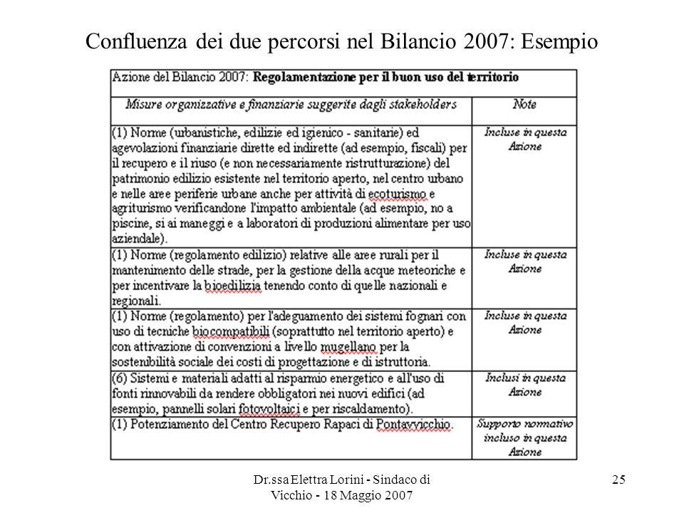 Dr.ssa Elettra Lorini - Sindaco di Vicchio - 18 Maggio 2007 25 Confluenza dei due percorsi nel Bilancio 2007: Esempio