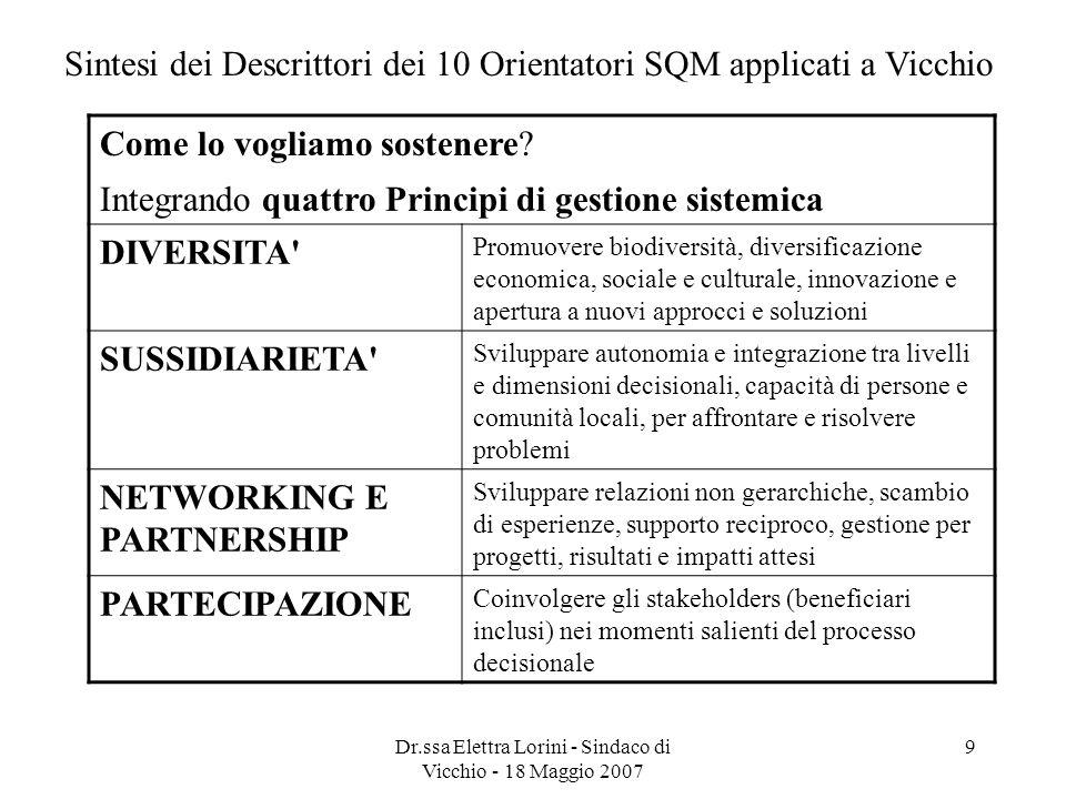 Dr.ssa Elettra Lorini - Sindaco di Vicchio - 18 Maggio 2007 9 Sintesi dei Descrittori dei 10 Orientatori SQM applicati a Vicchio Come lo vogliamo sost