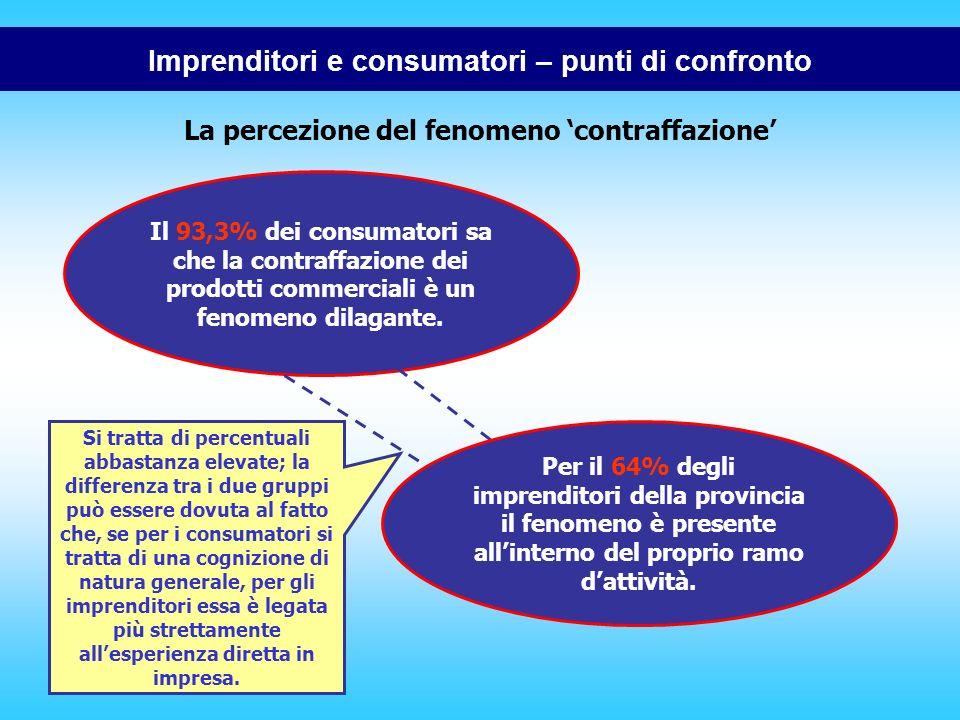 La percezione del fenomeno contraffazione Imprenditori e consumatori – punti di confronto Il 93,3% dei consumatori sa che la contraffazione dei prodotti commerciali è un fenomeno dilagante.