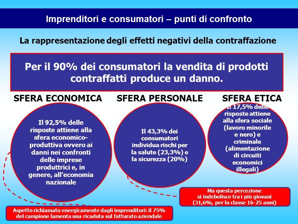 Imprenditori e consumatori – punti di confronto La rappresentazione degli effetti negativi della contraffazione Per il 90% dei consumatori la vendita di prodotti contraffatti produce un danno.