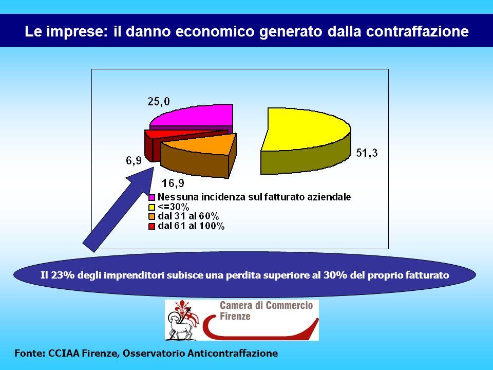 Il 23% degli imprenditori subisce una perdita superiore al 30% del proprio fatturato Le imprese: il danno economico generato dalla contraffazione Fonte: CCIAA Firenze, Osservatorio Anticontraffazione