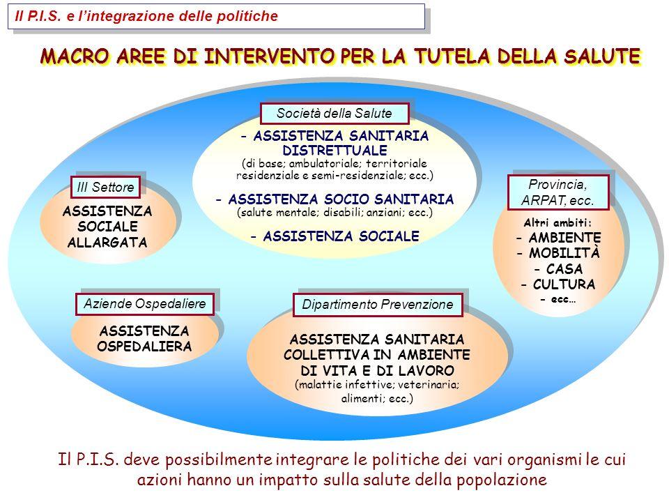 MACRO AREE DI INTERVENTO PER LA TUTELA DELLA SALUTE - ASSISTENZA SANITARIA DISTRETTUALE (di base; ambulatoriale; territoriale residenziale e semi-residenziale; ecc.) - ASSISTENZA SOCIO SANITARIA (salute mentale; disabili; anziani; ecc.) - ASSISTENZA SOCIALE ASSISTENZA SANITARIA COLLETTIVA IN AMBIENTE DI VITA E DI LAVORO (malattie infettive; veterinaria; alimenti; ecc.) ASSISTENZA SOCIALE ALLARGATA ASSISTENZA OSPEDALIERA Altri ambiti: - AMBIENTE - MOBILITÀ - CASA - CULTURA - ecc… Il P.I.S.