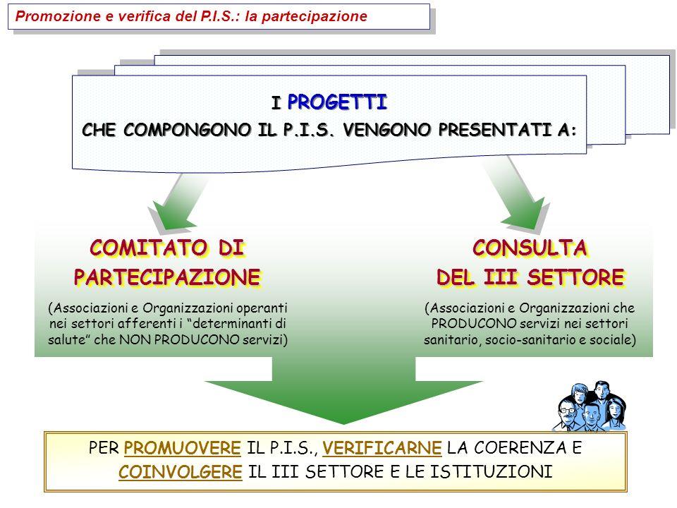 I PROGETTI CHE COMPONGONO IL P.I.S. VENGONO PRESENTATI A: I PROGETTI CHE COMPONGONO IL P.I.S.