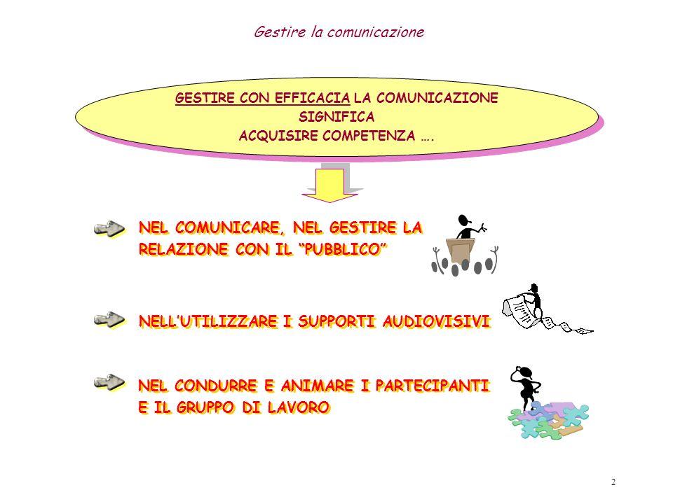 Società della Salute 1 -GESTIRE LA COMUNICAZIONE -CONDIZIONI DI EFFICACIA NELLA COMUNICAZIONE -CRITICITÀ E OSTACOLI NELLA COMUNICAZIONE -COMUNICARE: GESTIRE LA RELAZIONE CON IL PUBBLICO -UTILIZZARE I SUPPORTI AUDIOVISIVI -DEFINIZIONE E ARTICOLAZIONE DI UN INTERVENTO INFORMATIVO -AVVERTENZE NELLA REALIZZAZIONE DEL PUBLIC SPEAKING -INDICAZIONI NELLA REALIZZAZIONE DEL PUBLIC SPEAKING Il presente documento fornisce una serie di semplici indicazioni concrete per gestire la comunicazione laddove vi sia la necessità di effettuare un intervento informativo.