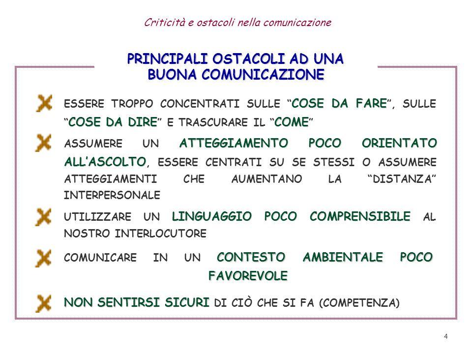 3 CONDIZIONI DI EFFICACIA PER UNA BUONA COMUNICAZIONE CONSAPEVOLEZZA DI SE, RISPETTO DI SE E DEGLI ALTRI ASSERTIVITA CAPACITA DI IDENTIFICAZIONE, DI PORSI IN SINTONIA CHIAREZZA (NEI CONTENUTI/NELLA RELAZIONE) DISPONIBILITA/CAPACITA DI ASCOLTO FLESSIBILITA RAPPORTO NEGOZIALE (CAPACITA DI MEDIARE) FIDUCIA/STIMA RECIPROCA DISTANZE INTERPERSONALI COERENTI A OBIETTIVI- SITUAZIONE-INTERLOCUTORE AMBIENTE FAVOREVOLE Condizioni di efficacia nella comunicazione