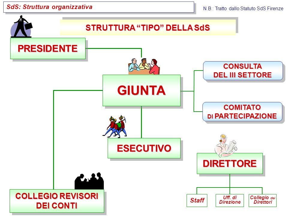 PRESIDENTE GIUNTA ESECUTIVO DIRETTORE COMITATO DI PARTECIPAZIONE CONSULTA DEL III SETTORE STRUTTURA TIPO DELLA SdS COLLEGIO REVISORI DEI CONTI SdS: Struttura organizzativa Staff Uff.