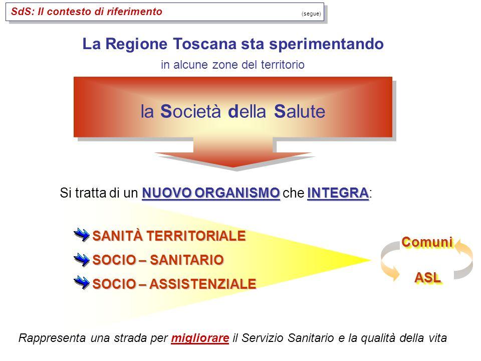 La Regione Toscana sta sperimentando in alcune zone del territorio SANITÀ TERRITORIALE SOCIO – SANITARIO SOCIO – ASSISTENZIALE la Società della Salute NUOVO ORGANISMOINTEGRA Si tratta di un NUOVO ORGANISMO che INTEGRA: Rappresenta una strada per migliorare il Servizio Sanitario e la qualità della vita ASLASL ComuniComuni SdS: Il contesto di riferimento (segue)