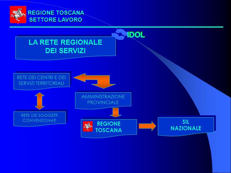 LA RETE REGIONALE DEI SERVIZI LA RETE REGIONALE DEI SERVIZI AMMINISTRAZIONE PROVINCIALE RETE DEI CENTRI E DEI SERVIZI TERRITORIALI RETE DEI SOGGETTI CONVENZIONATI SIL NAZIONALE SIL NAZIONALE REGIONE TOSCANA REGIONE TOSCANA SETTORE LAVORO IDOL