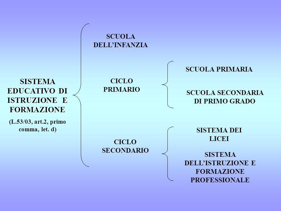 SISTEMA EDUCATIVO DI ISTRUZIONE E FORMAZIONE (L.53/03, art.2, primo comma, let. d) SCUOLA DELLINFANZIA CICLO PRIMARIO CICLO SECONDARIO SCUOLA PRIMARIA