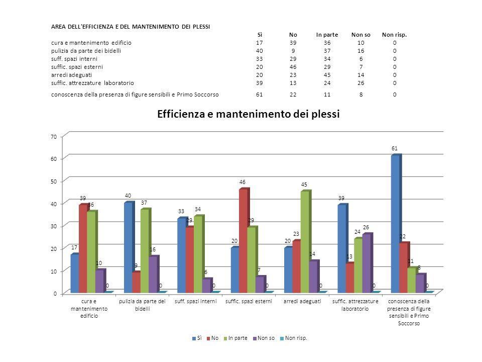 AREA DELL'EFFICIENZA E DEL MANTENIMENTO DEI PLESSI SìNoIn parteNon soNon risp. cura e mantenimento edificio173936100 pulizia da parte dei bidelli40937