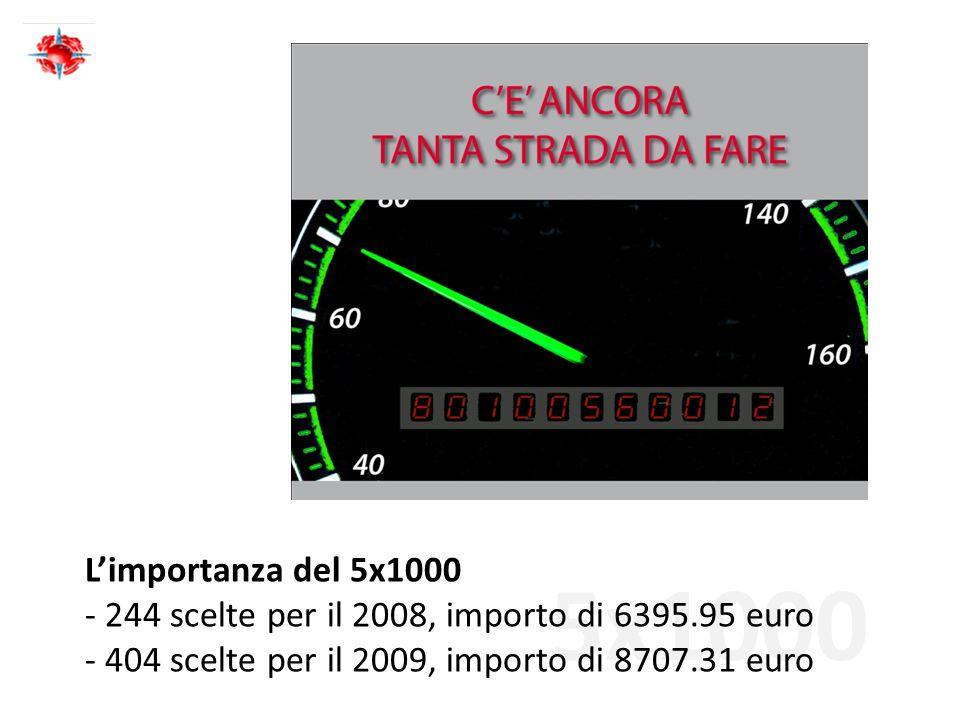 5x1000 Limportanza del 5x1000 - 244 scelte per il 2008, importo di 6395.95 euro - 404 scelte per il 2009, importo di 8707.31 euro