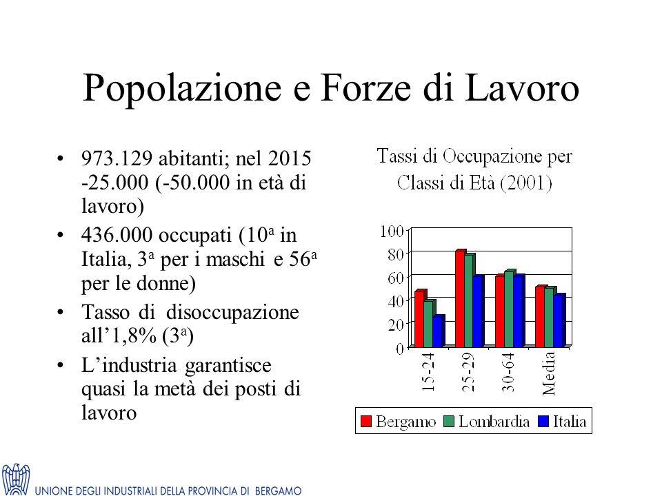 Popolazione e Forze di Lavoro 973.129 abitanti; nel 2015 -25.000 (-50.000 in età di lavoro) 436.000 occupati (10 a in Italia, 3 a per i maschi e 56 a